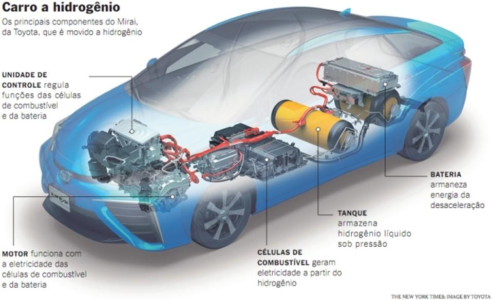 carro_hidrogenio_20115- explicativo