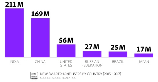 Infográfico posição do Brasil em consumo de smartphones