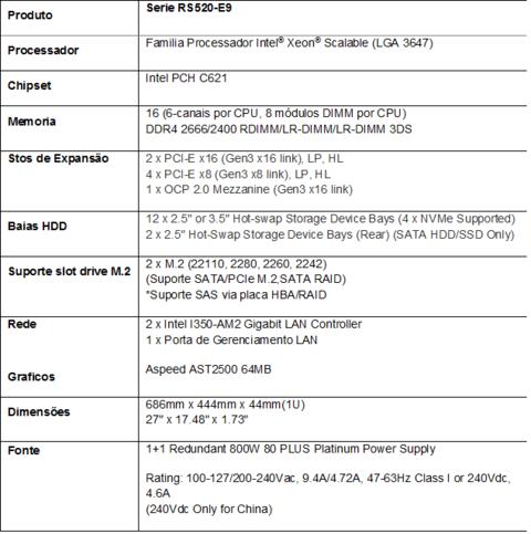 Especificações Placas Asus RS-520