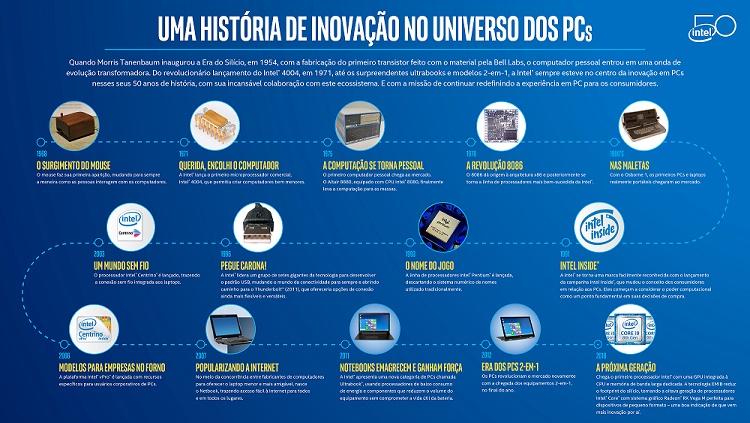 Infográfico com inovações Intel