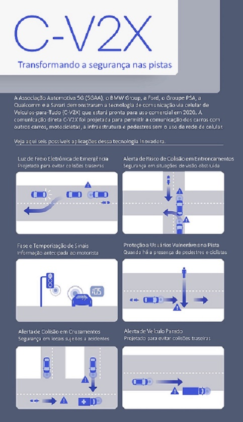 INFOGRAFICO - CV2X demonstrado pela 5GAA e montadoras