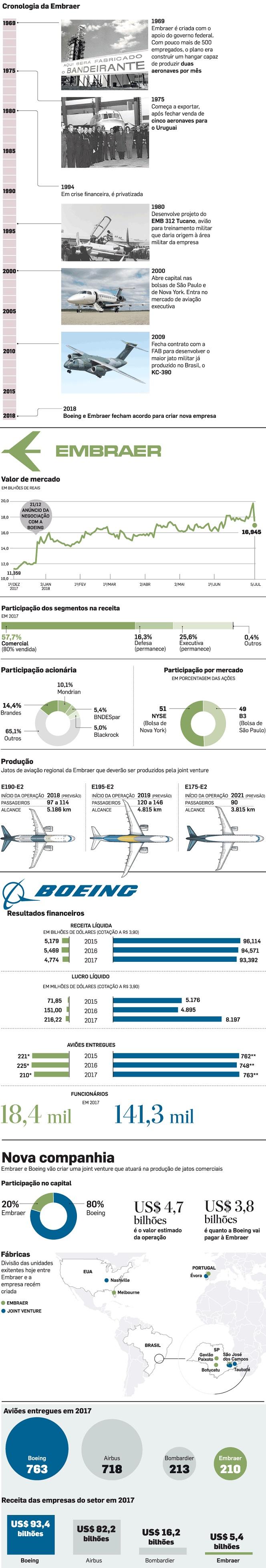 Infográfico da Embraer com seus feitos