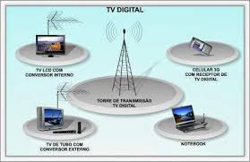 Torre de transmissão de sinal digital e  aparelhos que o capta