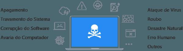 Caveira representando perigo Backup de Dados EaseUS