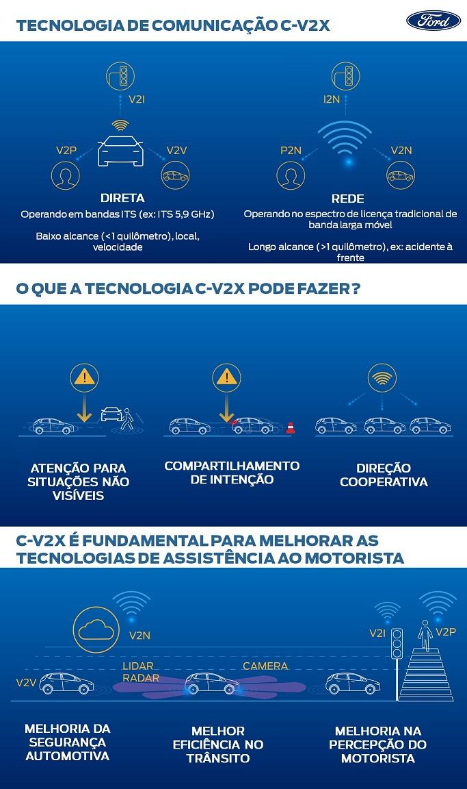 CV2X-Infográfico