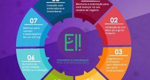 Banner da imersão de Startups da Ei!