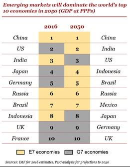 Ranking das economias