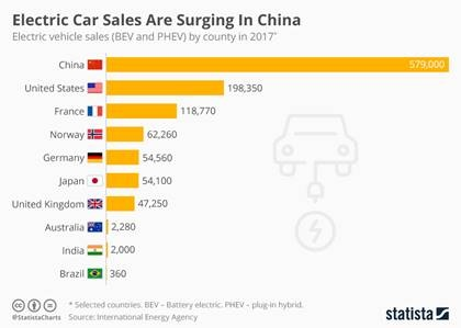 Comparativo carros elétricos