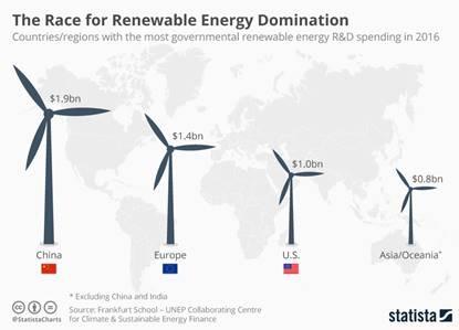 Comparativo energia eólica