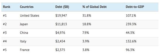 Comparativo dívida