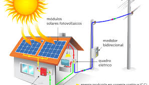 Esquema demonstrativo de energia eólica