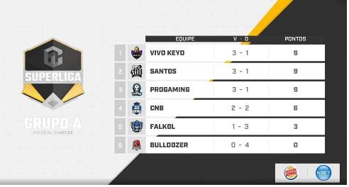 Classificação grupo A Superliga ABCDE