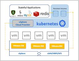 Kubernetes VMware
