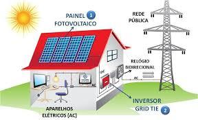 Desenho de sistema de energias renováveis
