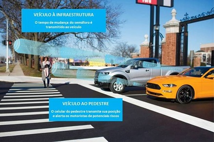 Carros comunicando com ambiente pelo C-V2X