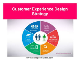 Gráfico de Customer Experience Design