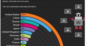 Banner gráfico sobre Botnets