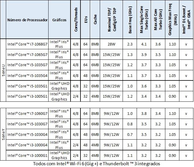 Tabela produtos Intel