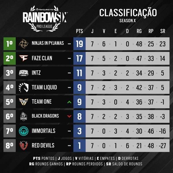Classificação do torneio Rainbow Six Pro League