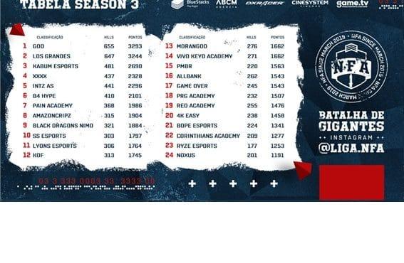 Tabela Liga NFA