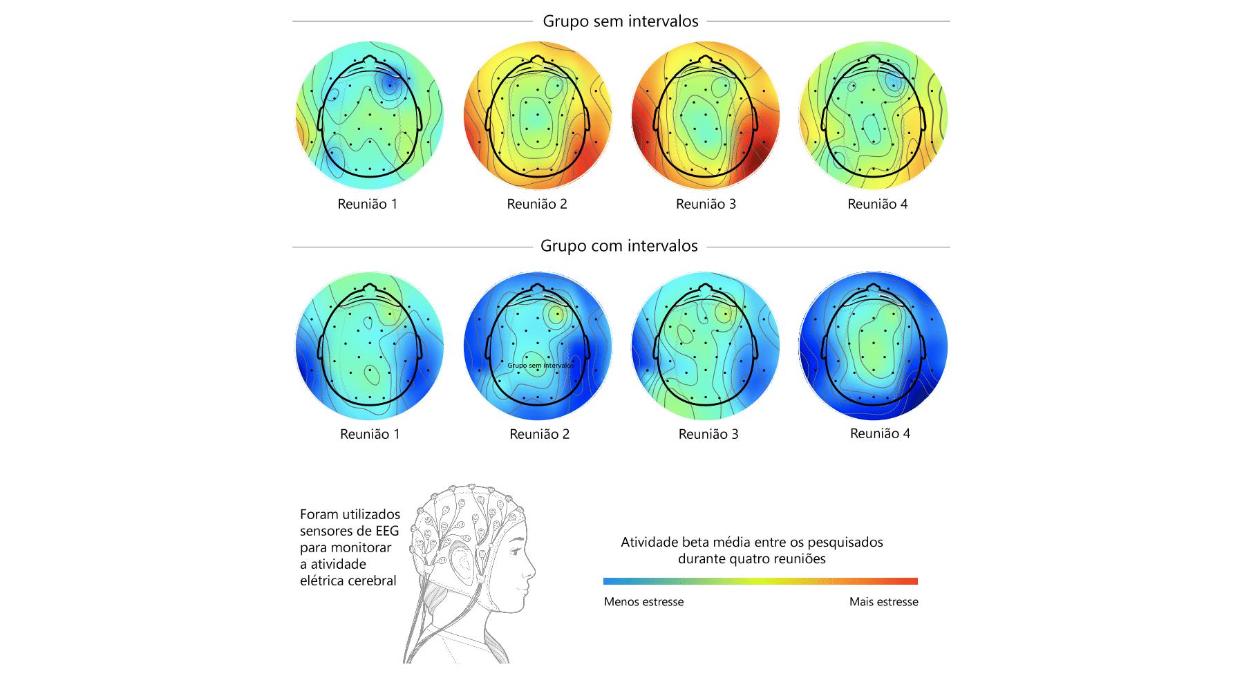 Um infográfico mostra como os intervalos entre as reuniões afetam o cérebro, impedindo o acúmulo de atividade das ondas beta, que está associada ao estresse.