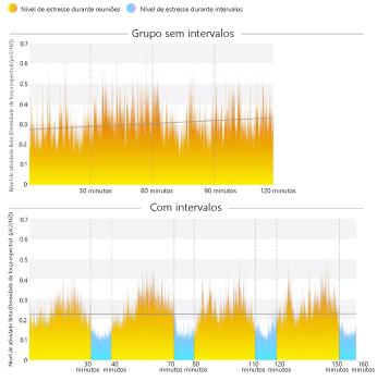 Um infográfico mostra como, sem interrupções, a atividade das ondas beta no cérebro pode aumentar acentuadamente no início e no final das reuniões, sugerindo um aumento do estresse.