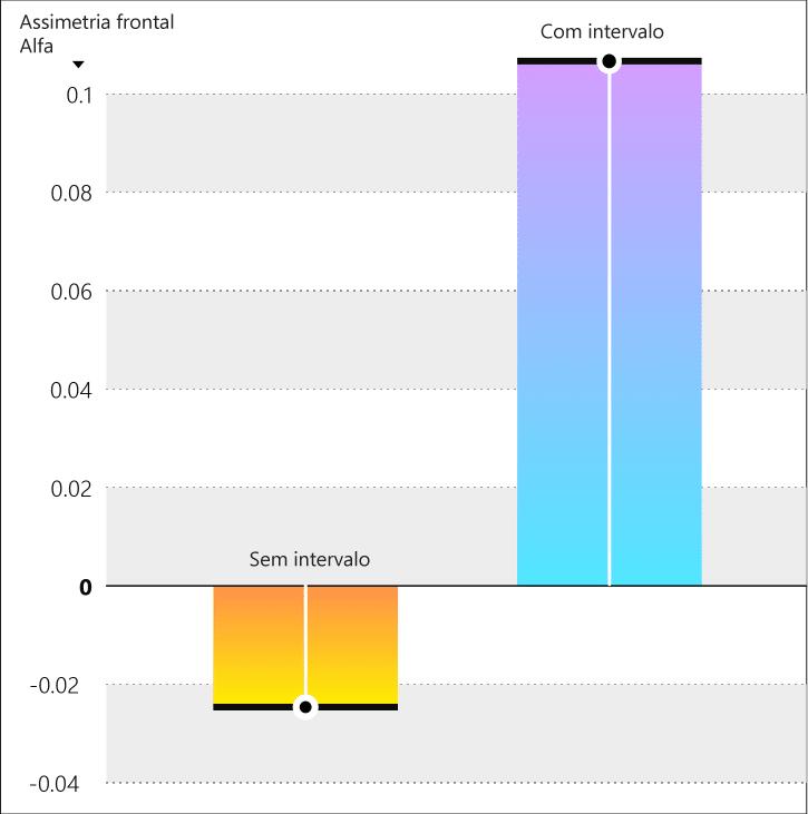 Um infográfico mostra como os intervalos ajudam a manter as pessoas envolvidas entre as reuniões.